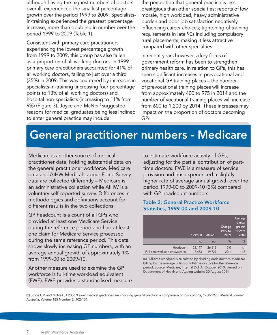 Consistent with primary care practitioners experiencing the lowest percentage growth from 1999 to 2009, this group has also fallen as a proportion of all working doctors.