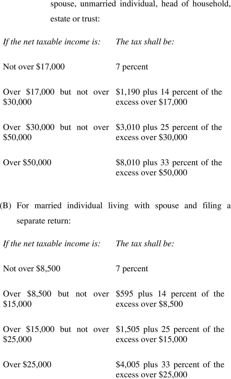 (B) For married individual living with spouse and filing a separate return: If the net taxable income is: Not over $8,500 Over $8,500 but not over $15,000 Over $15,000 but not over