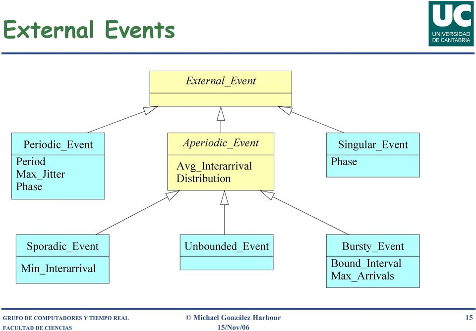 Sporadic_Event Min_Interarrival Unbounded_Event Bursty_Event