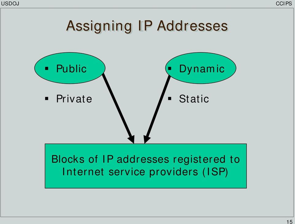 of IP addresses registered to