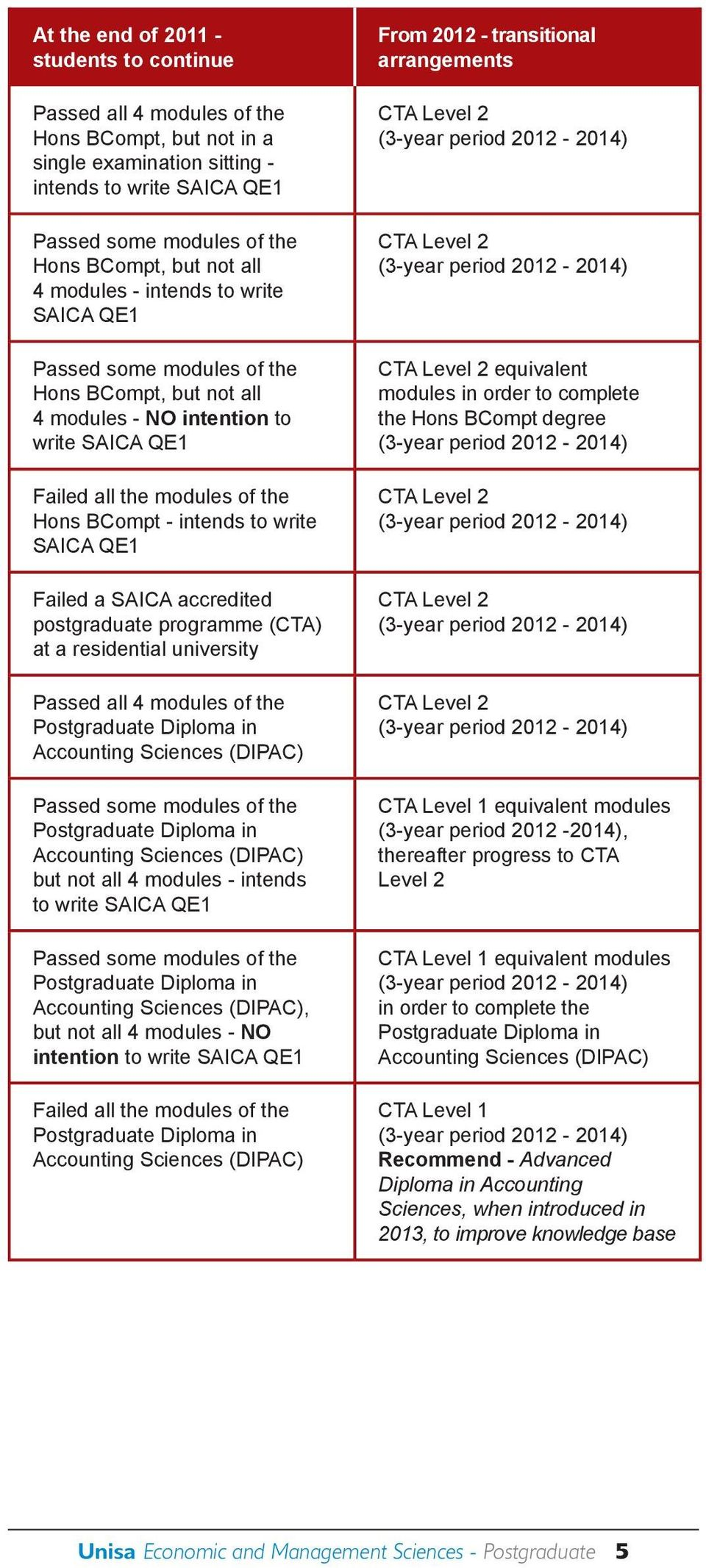 SAICA QE1 Failed a SAICA accredited postgraduate programme (CTA) at a residential university Passed all 4 modules of the (DIPAC) Passed some modules of the (DIPAC) but not all 4 modules - intends to