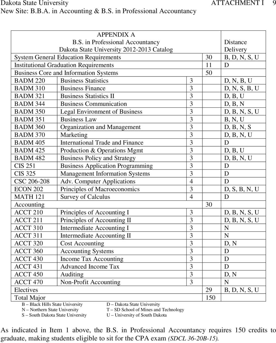 in Professional Accountancy ate University 2012-2013 Catalog Distance Delivery System General Education Requirements 30 B, D, N, S, U Institutional Graduation Requirements 11 D Business Core and