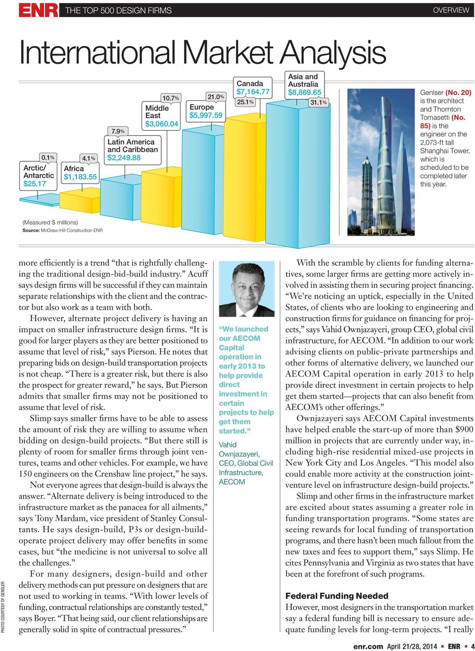 International Market 85) is the Revenue: $28.5 engineer on the 30.8% 2,073-ft tall Shanghai Tower, which is scheduled to be completed later this year.
