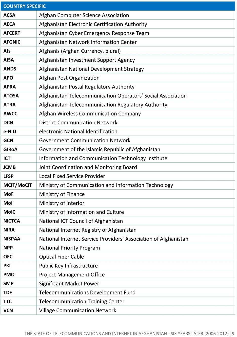 Authority ATOSA Afghanistan Telecommunication Operators Social Association ATRA Afghanistan Telecommunication Regulatory Authority AWCC Afghan Wireless Communication Company DCN District