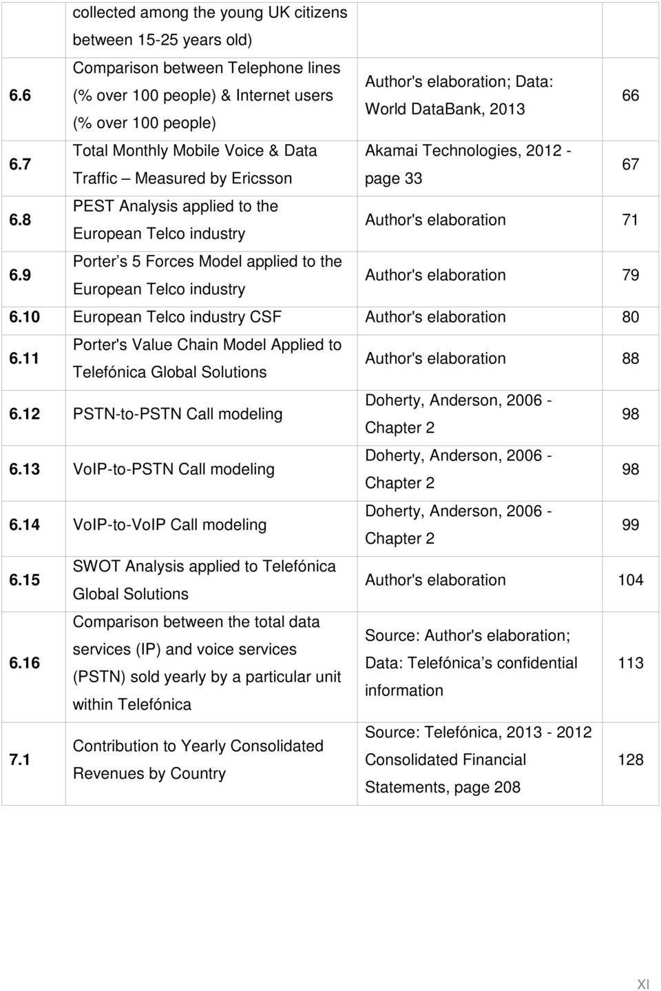 7 Total Monthly Mobile Voice & Data Akamai Technologies, 2012 - Traffic Measured by Ericsson page 33 67 6.8 PEST Analysis applied to the European Telco industry Author's elaboration 71 6.