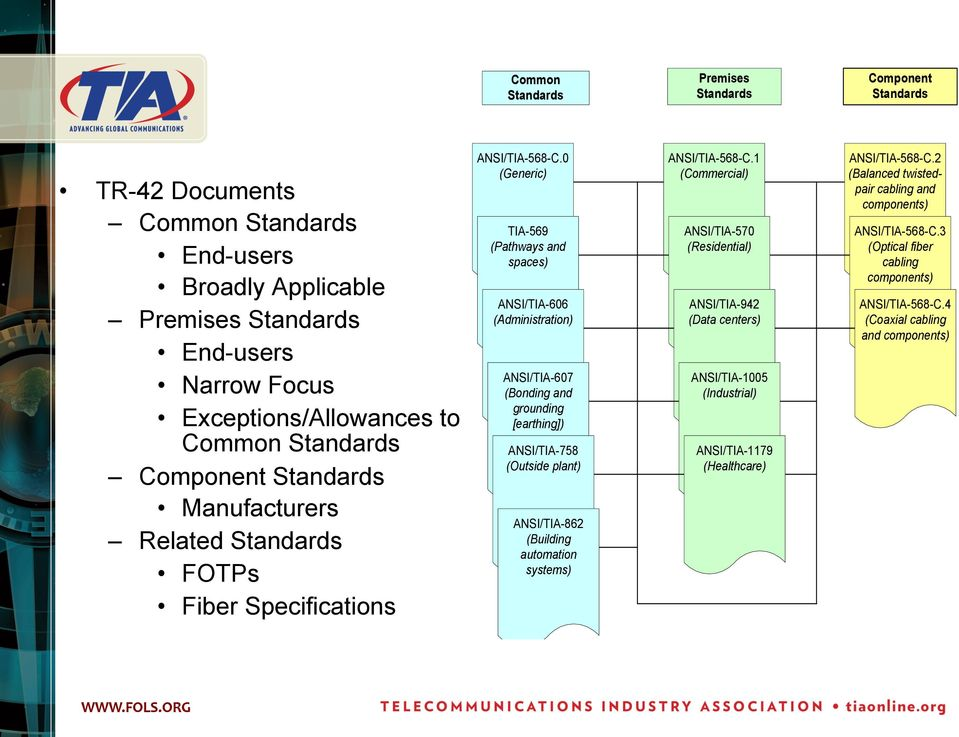 0 (Generic) TIA-569 (Pathways and spaces) ANSI/TIA-606 (Administration) ANSI/TIA-607 (Bonding and grounding [earthing]) ANSI/TIA-758 (Outside plant) ANSI/TIA-862 (Building automation systems)