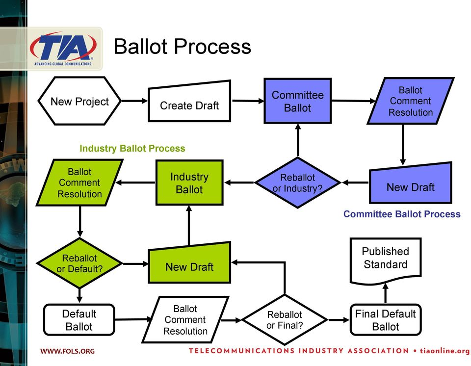 Industry? New Draft Committee Ballot Process Reballot or Default?