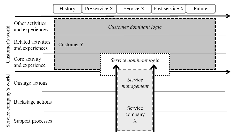 Fig.14 CD logic of service contrasted with service management and SD logic (Heinonen, 2010) Hence the focus of the firms and suppliers is on the Services as the dominant activity supported by goods &