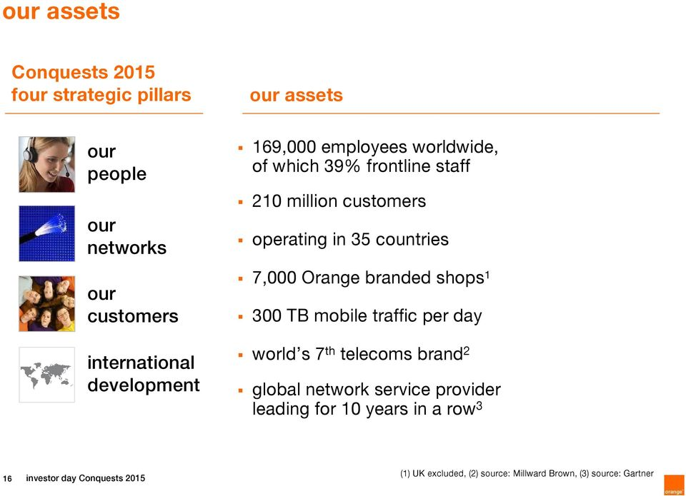 Orange branded shops 1 300 TB mobile traffic per day world s 7 th telecoms brand 2 global network service provider