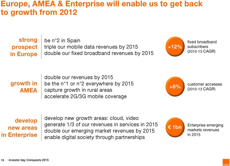 areas accelerate 2G/3G mobile coverage +8% customer accesses (2010-13 CAGR) develop new areas in Enterprise develop new growth areas: cloud, video generate 1/3 of our revenues in