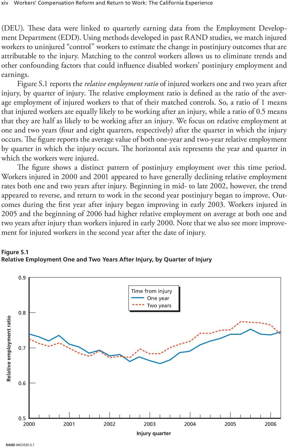 Matching to the control workers allows us to eliminate trends and other confounding factors that could influence disabled workers postinjury employment and earnings. Figure S.