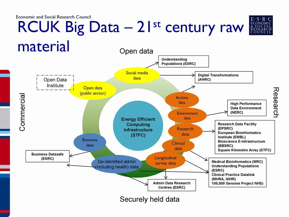 Clinical data Admin Data Research Centres (ESRC) Digital Transformations (AHRC) High Performance Data Environment (NERC) Research Data Facility (EPSRC) European Bioinformatics Institute (EMBL)