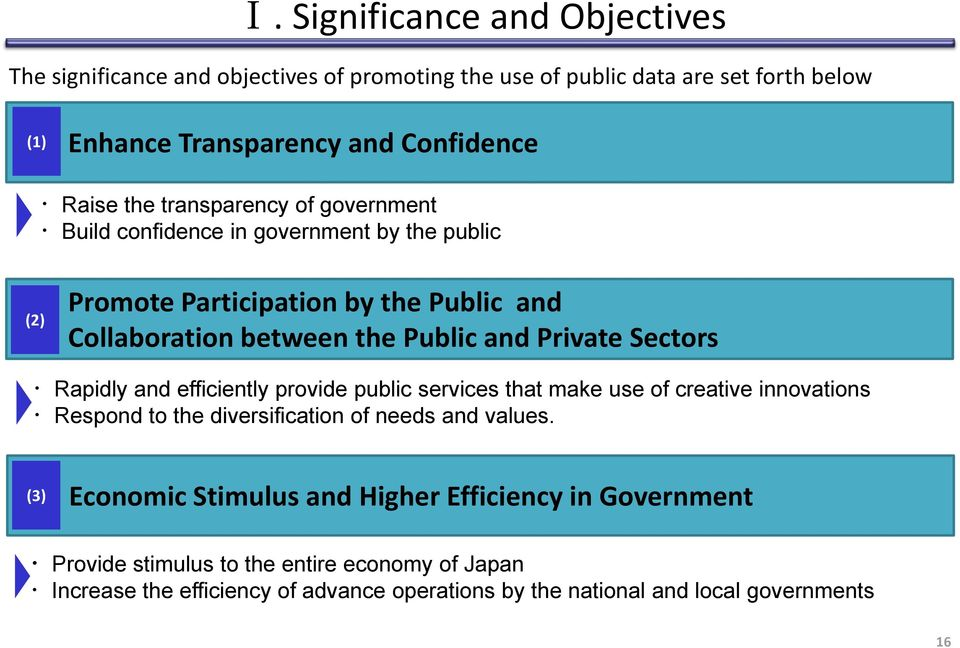 Sectors Rapidly and efficiently provide public services that make use of creative innovations Respond to the diversification of needs and values.