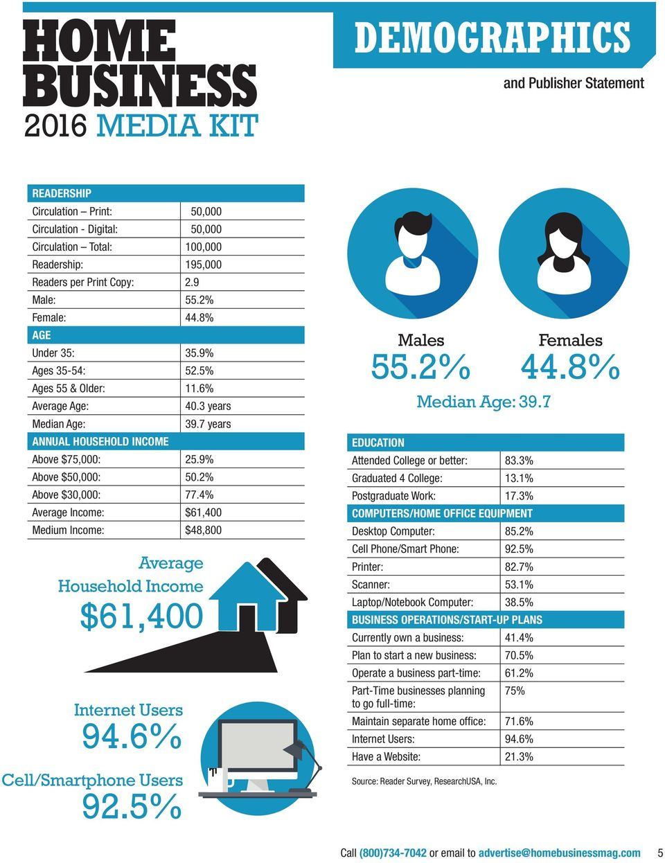 2% Above $30,000: 77.4% Average Income: $61,400 Medium Income: $48,800 Average Household Income $61,400 Internet Users 94.6% Cell/Smartphone Users 92.5% Males 55.2% Females Median Age: 39.