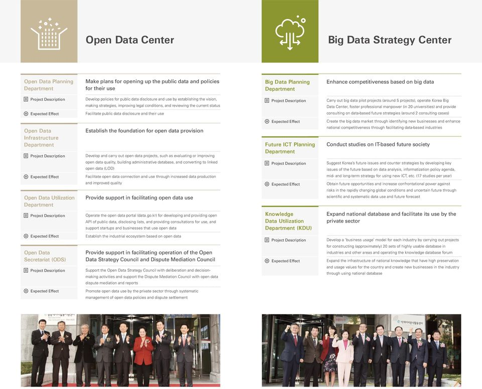 Carry out big data pilot projects (around 5 projects), operate Korea Big Data Center, foster professional manpower (in 20 universities) and provide consulting on data-based future strategies (around