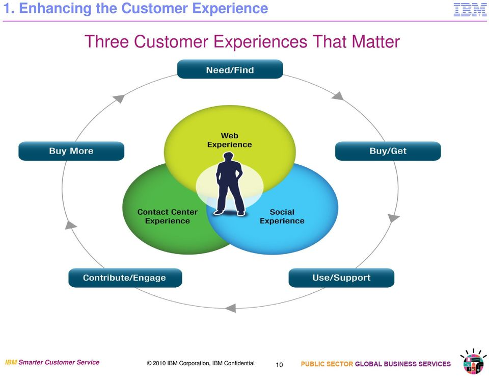 Matter IBM Smarter Customer Service