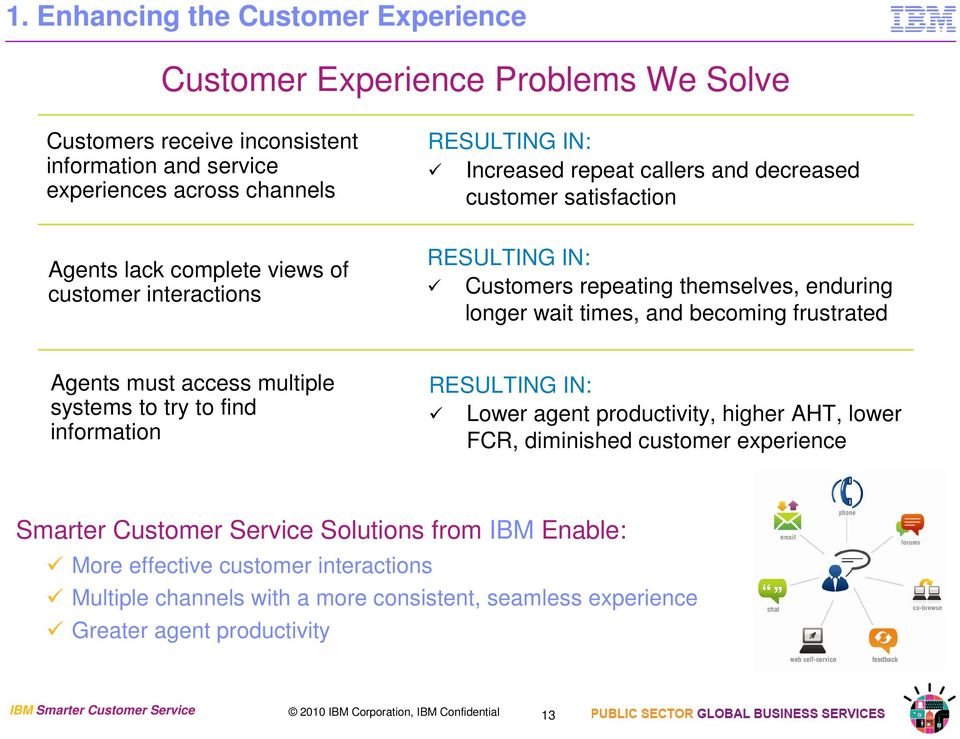 must access multiple systems to try to find information RESULTING IN: Lower agent productivity, higher AHT, lower FCR, diminished customer experience Smarter Customer Service Solutions from IBM
