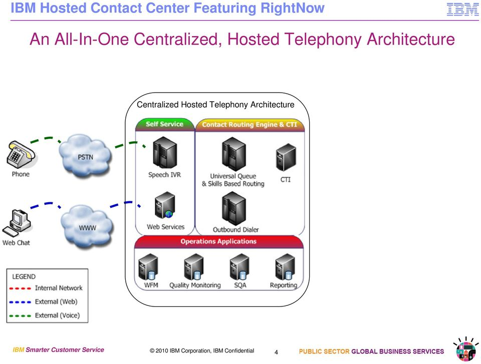 Centralized Hosted Telephony Architecture IBM Smarter