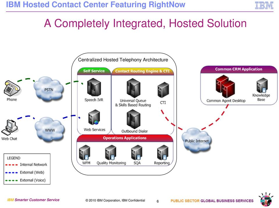 Centralized Hosted Telephony Architecture IBM