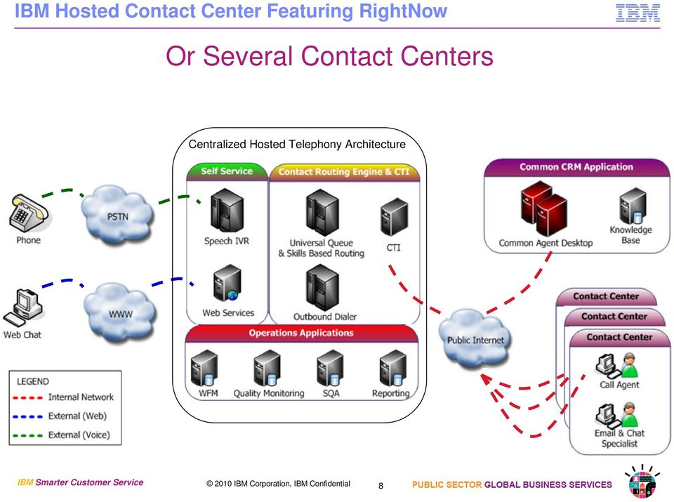 Telephony Architecture IBM Smarter Customer