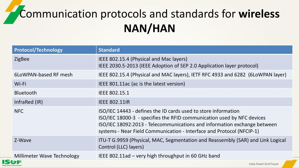 11ac (ac is the latest version) IEEE 802.