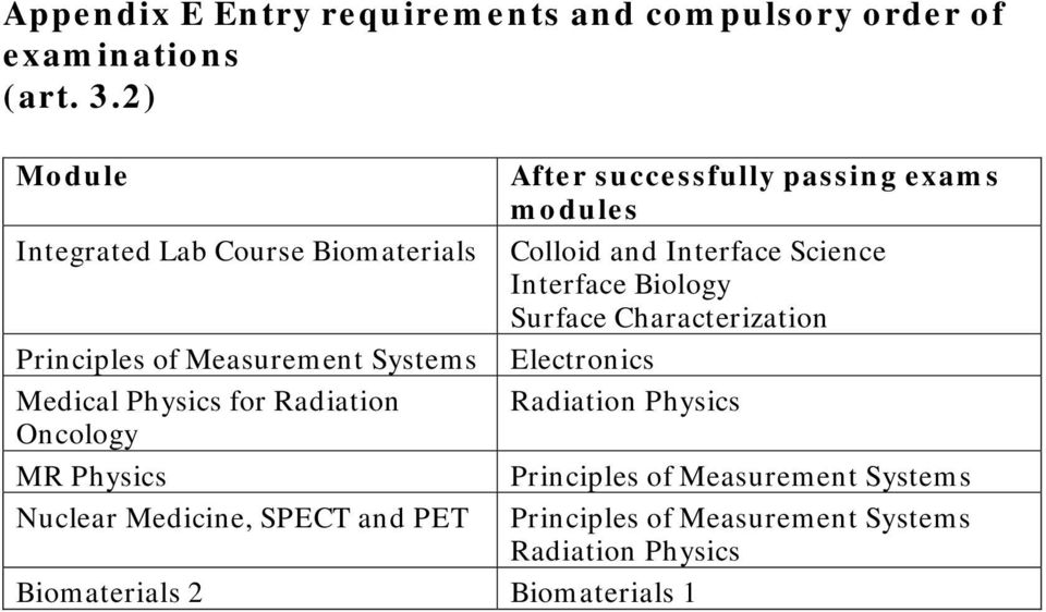 Interface Biology Surface Characterization Principles of Measurement Systems Electronics Medical Physics for Radiation