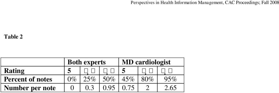 MD cardiologist Rating 5 5 Percent of notes 0%