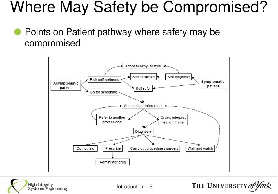 Points on Patient pathway