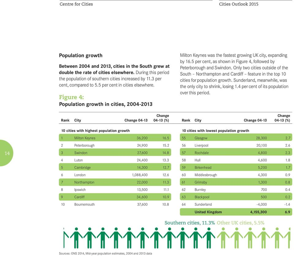 Figure 4: Population growth in cities, 2004-2013 Milton Keynes was the fastest growing UK city, expanding by 16.5 per cent, as shown in Figure 4, followed by Peterborough and Swindon.