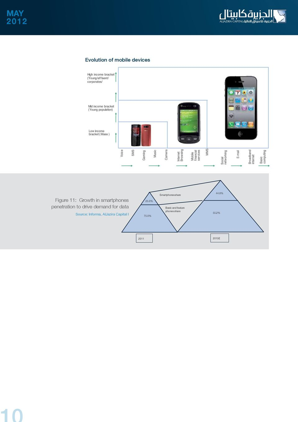 networking E-mail Broadband internet Basic computing Figure 11: Growth in smartphones penetration to drive demand for