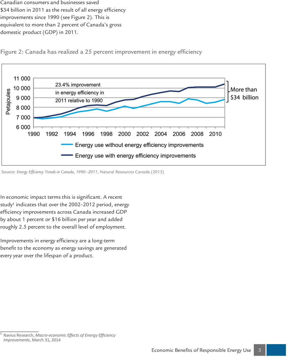 Figure 2: Canada has realized a 25 percent improvement in energy efficiency Source: Energy Efficiency Trends in Canada, 1990 2011, Natural Resources Canada (2013) In economic impact terms this is