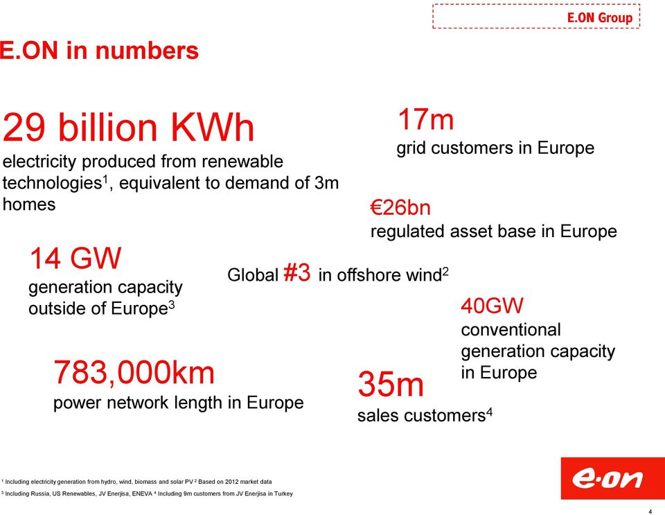Europe 3 783,000km power network length in Europe Global #3 in offshore wind 2 17m grid customers in Europe 26bn regulated asset base in Europe