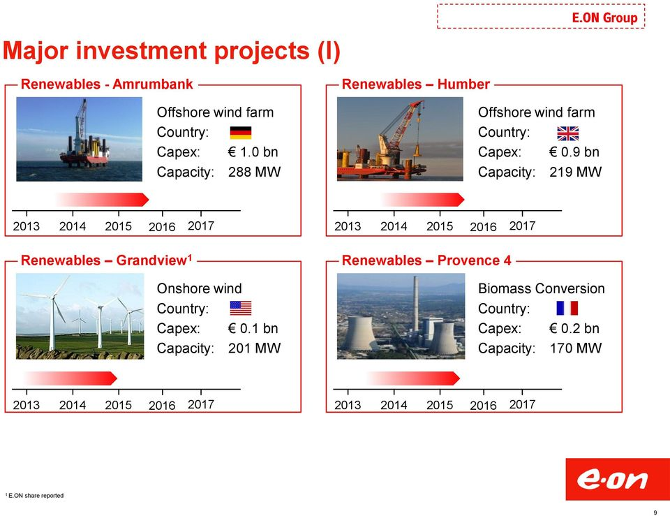 9 bn Capacity: 219 MW 2013 2014 2015 2016 2017 2013 2014 2015 2016 2017 Renewables Grandview 1 Onshore wind Country:
