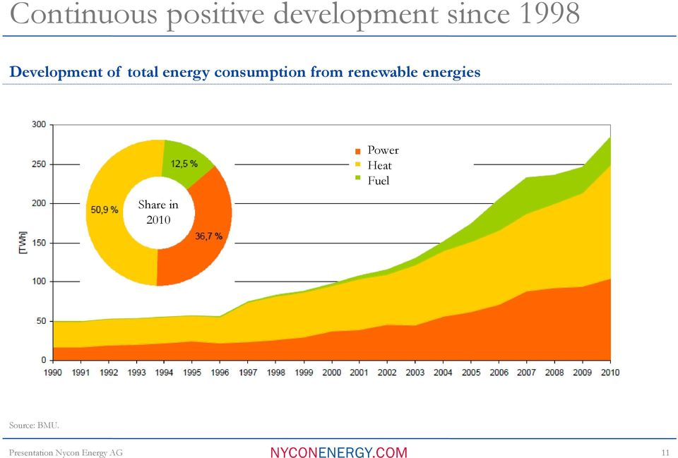 consumption from renewable energies