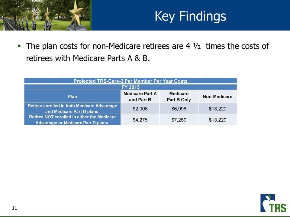 Projected TRS-Care-3 Per Member Per Year Costs FY 2015 Plan Medicare Part A Medicare and Part B Part B Only