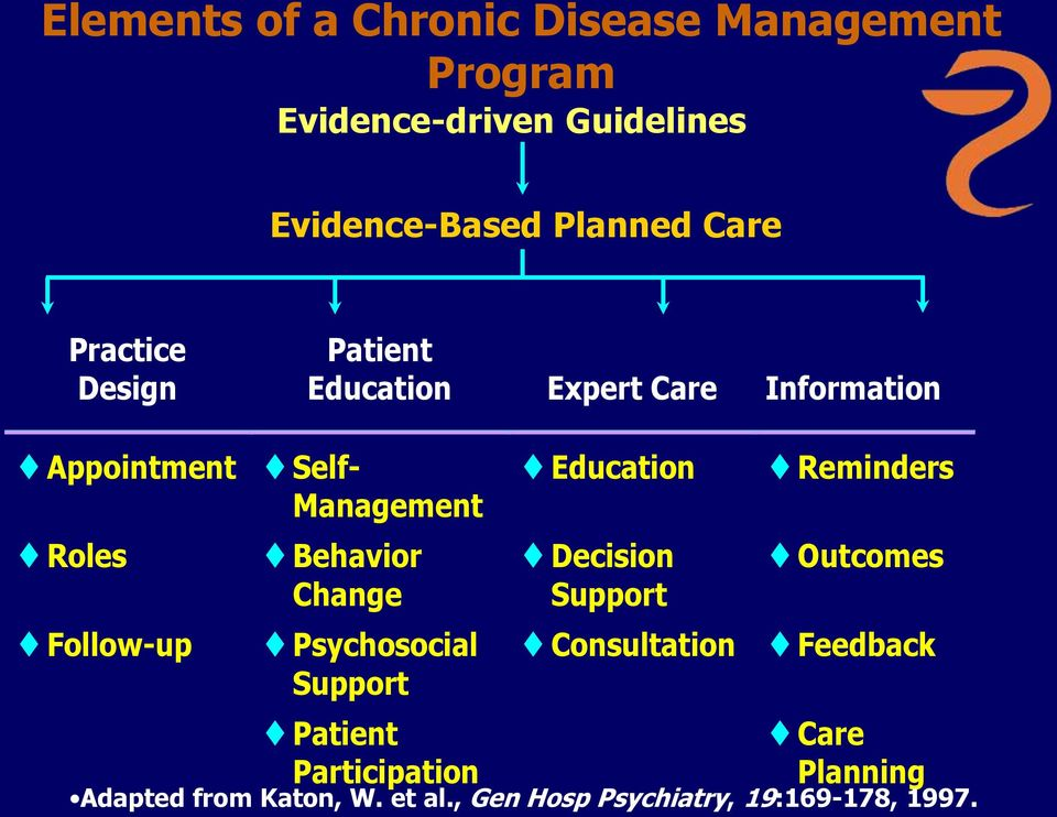 Behavior Change Psychosocial Support Patient Participation Education Decision Support Reminders Outcomes