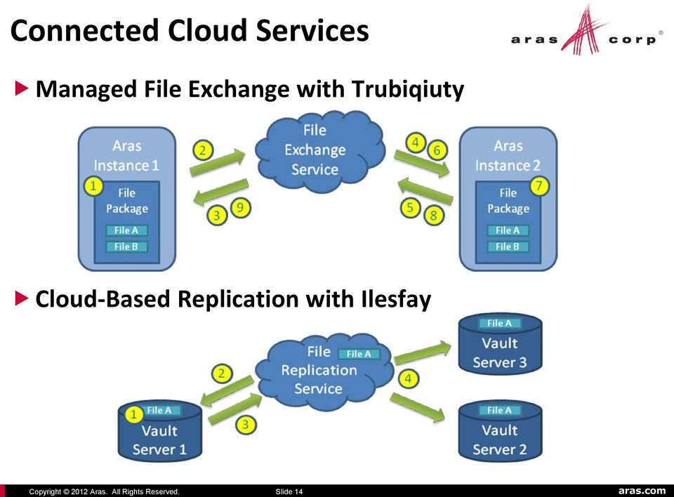 Slide 14 Connected Cloud Services