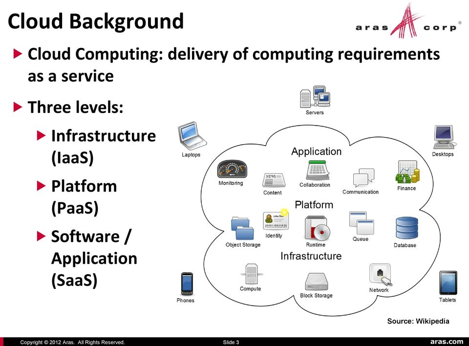 computing requirements as a service Three levels: