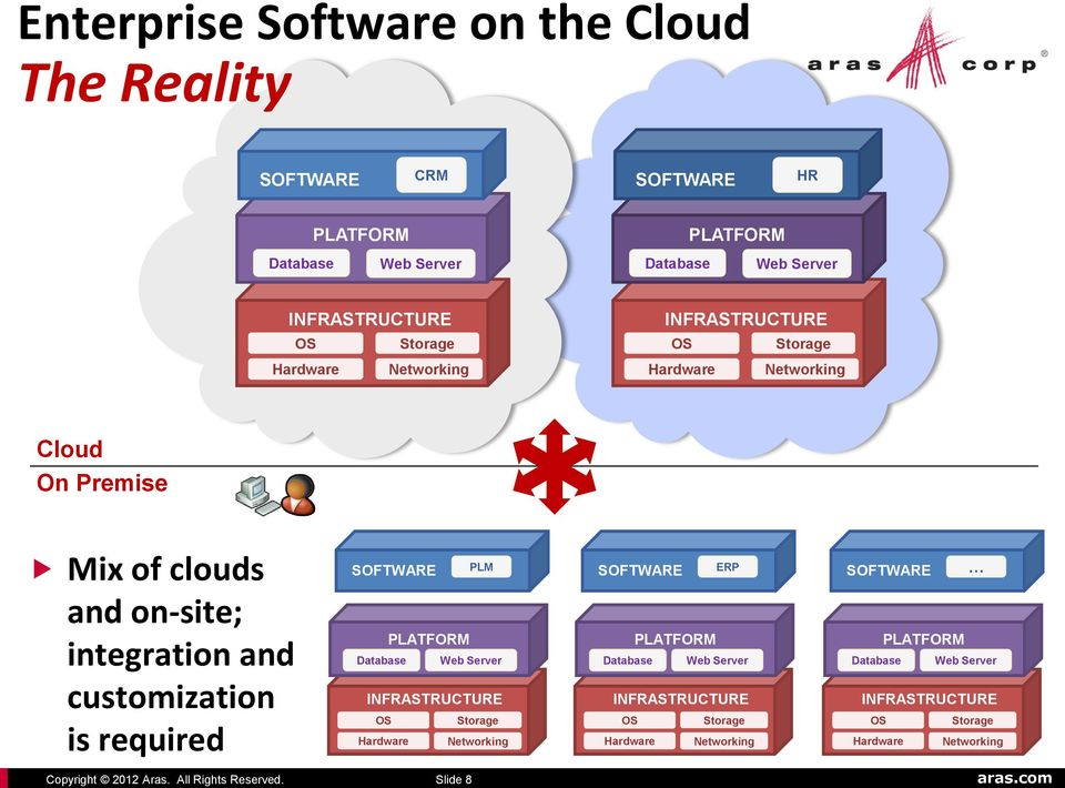 SOFTWARE PLATFORM PLM Database Web Server INFRASTRUCTURE OS Storage Hardware Networking SOFTWARE PLATFORM ERP Database Web Server INFRASTRUCTURE OS
