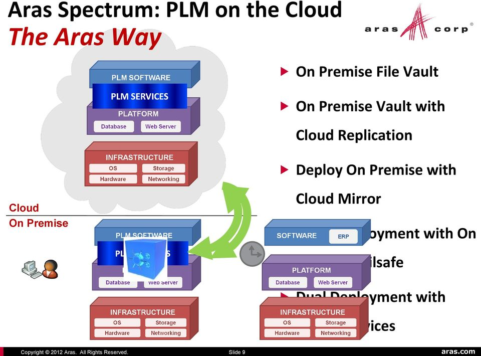 Slide 9 On Premise File Vault On Premise Vault with Cloud Replication