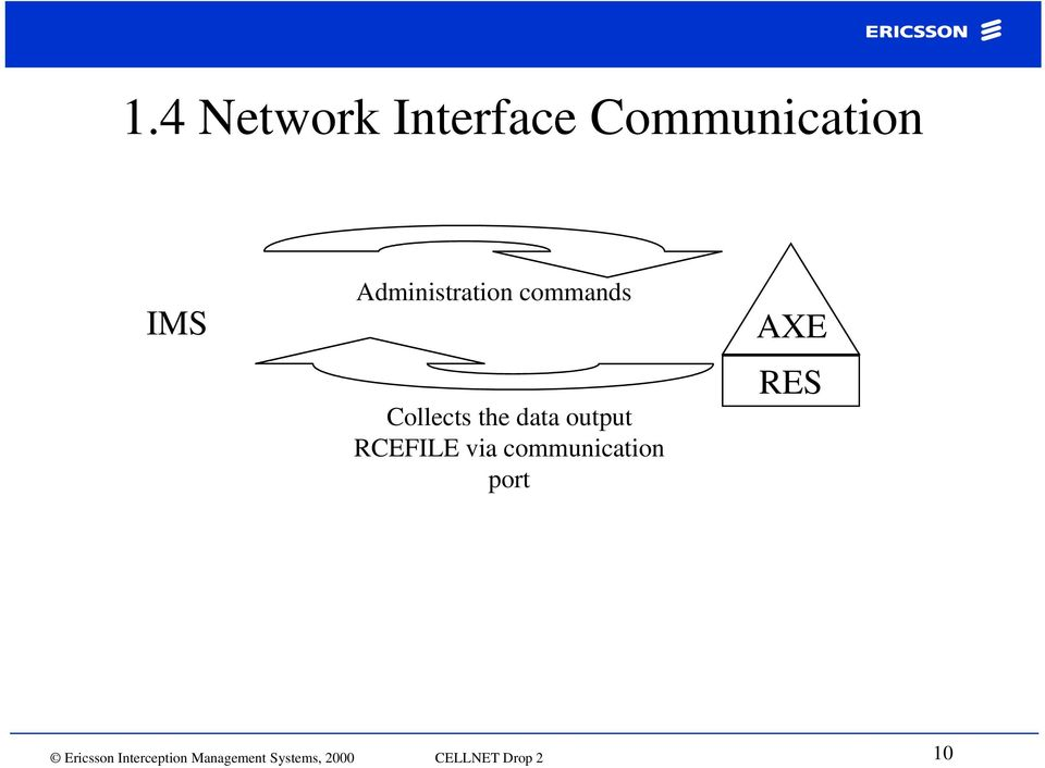 RCEFILE via communication port AXE RES Ericsson