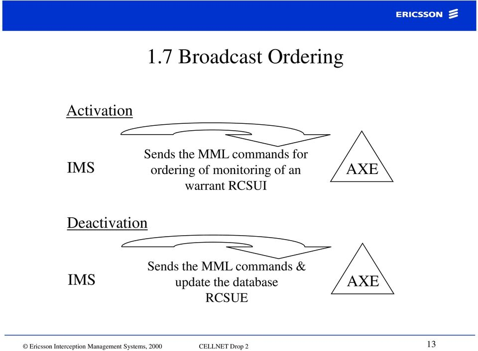 Deactivation IMS Sends the MML commands & update the database