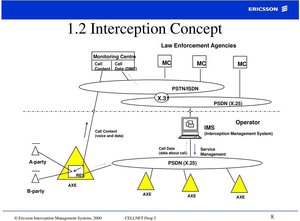 25) Call Content (voice and data) Operator IMS (Interception Management System) A-party