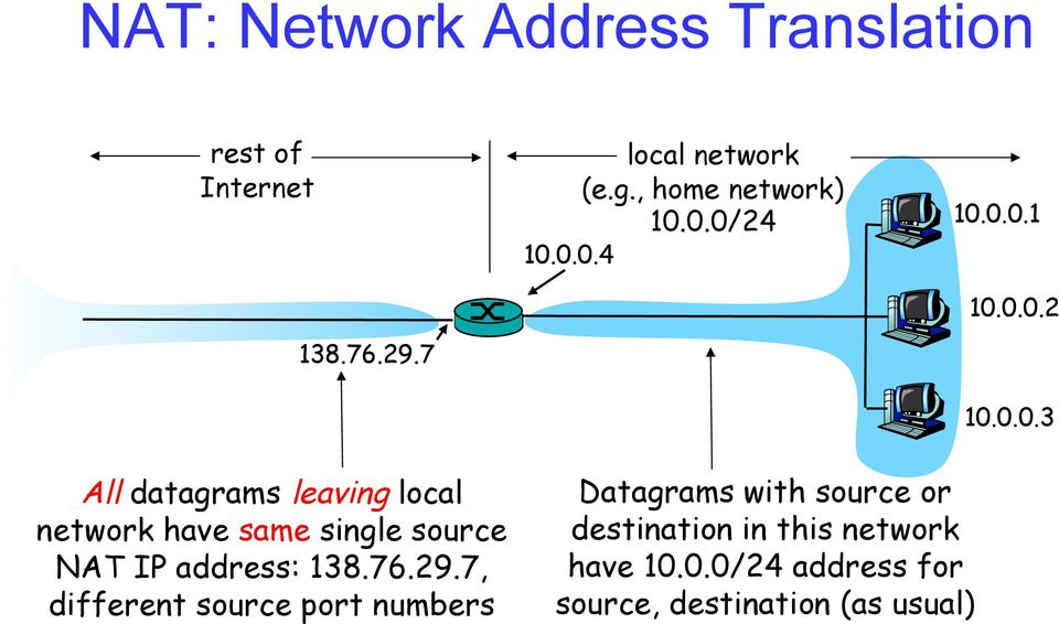 0.0/24 10.0.0.4 10.0.0.1 10.0.0.2 10.0.0.3 All datagrams leaving local network have same single source NAT IP address: 138.
