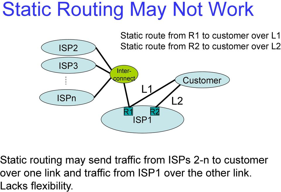 ISP1 L2 Customer Static routing may send traffic from ISPs 2-n to customer