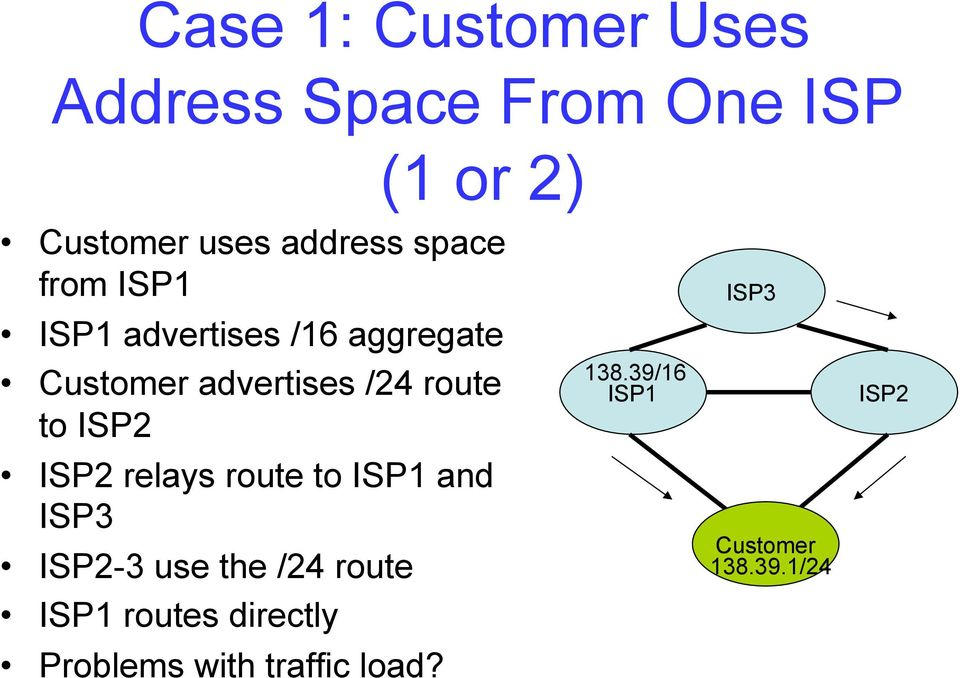 ISP2 ISP2 relays route to ISP1 and ISP3 ISP2-3 use the /24 route ISP1 routes