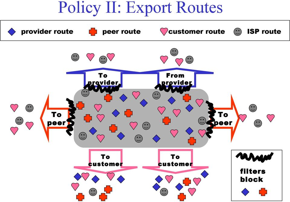 route To provider From provider To