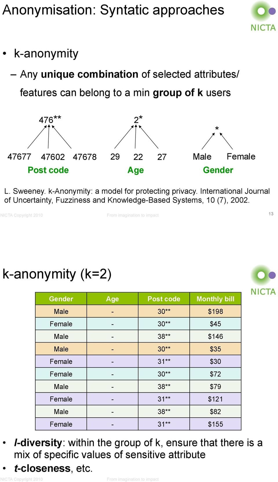 13 k-anonymity (k=2) Gender! Age! Post code! Monthly bill!