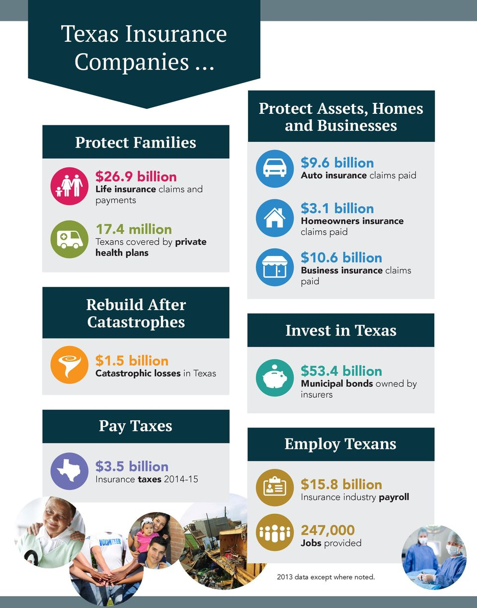 5 billion Insurance taxes 2014-15 Protect Assets, Homes and Businesses $9.6 billion Auto insurance claims paid $3.