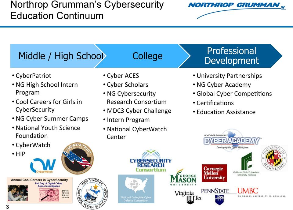 Founda;on CyberWatch HIP Cyber ACES Cyber Scholars NG Cybersecurity Research Consor;um MDC3 Cyber Challenge Intern